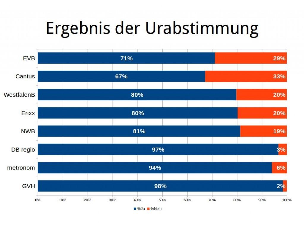 Ergebnisse der Urabstimmung 2016